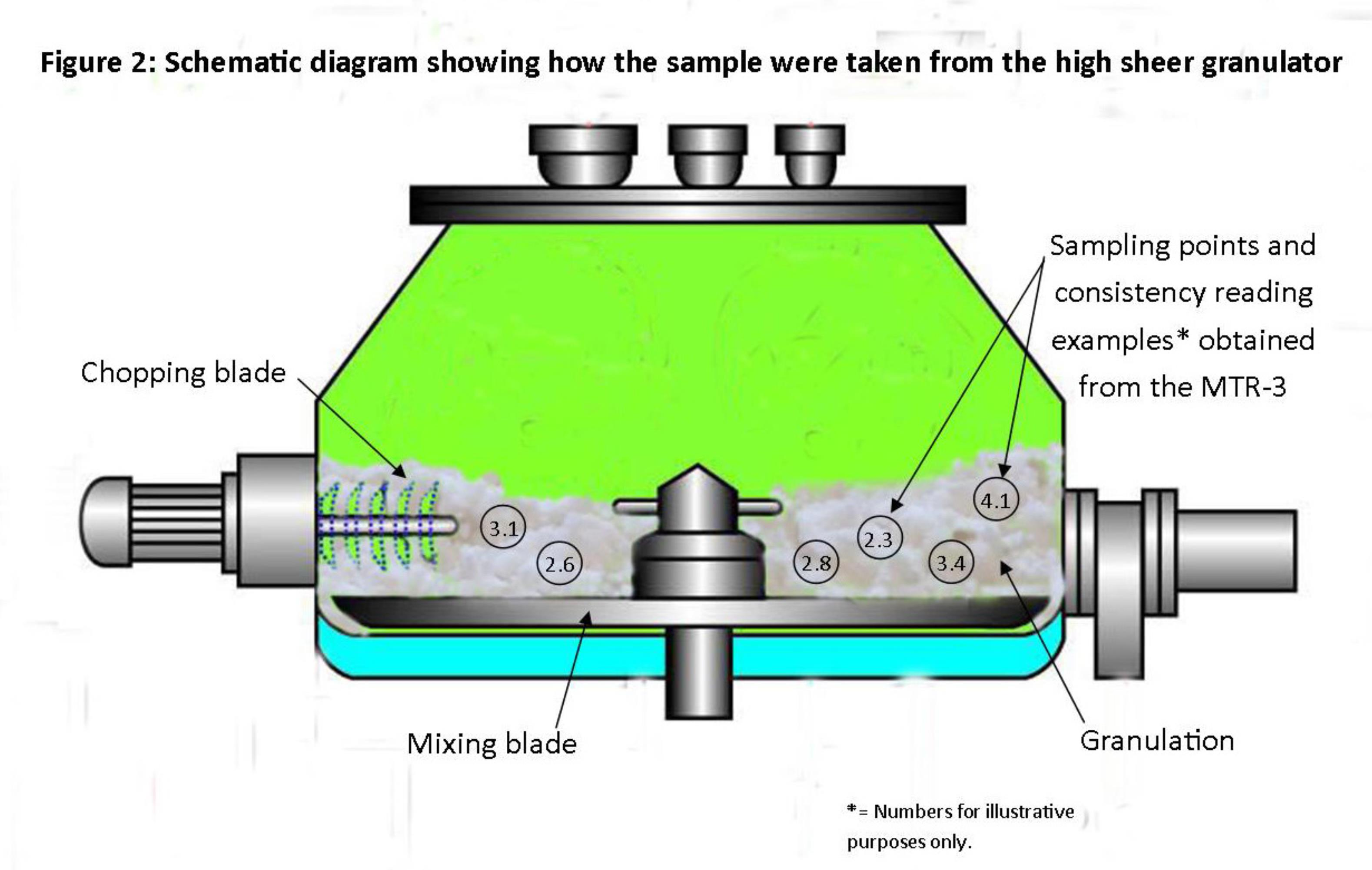 Schematic diagram showing how the samples were taken from the high shear granulator