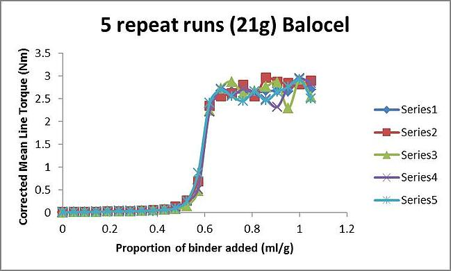 binder-addition-experiments-with-Balocel-demonstrating-variability-between-trials