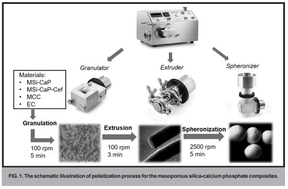 schematic-illustration-pelletization-process-caleva-multilab