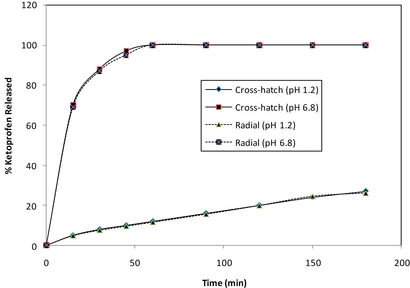 Dissolution-profiles-of-ketoprofen-from-pellets