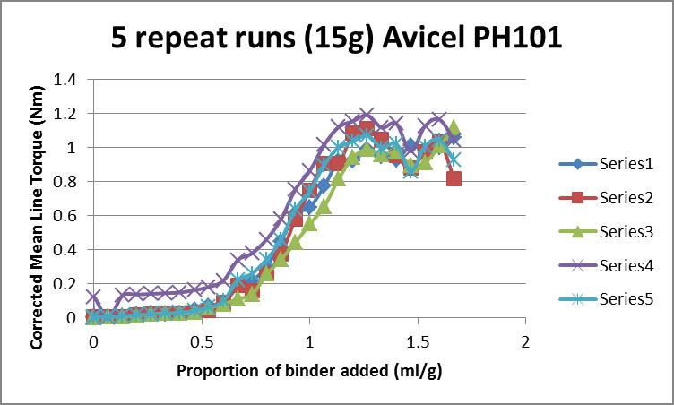 rheometer-binder-addition-experiments-demonstrating-variability-between-trials